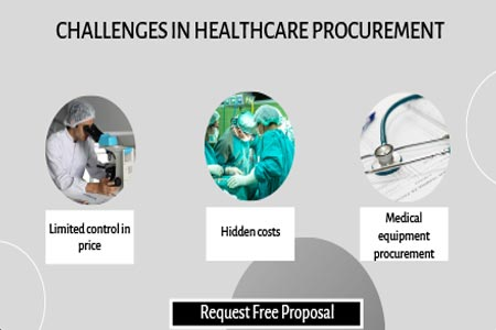 Challenges in Healthcare Procurement
